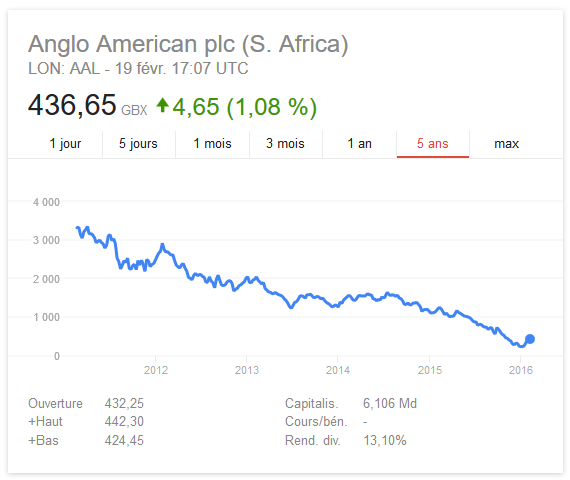 Evolution de l'action Anglo American au cours de ces 5 dernières annnées